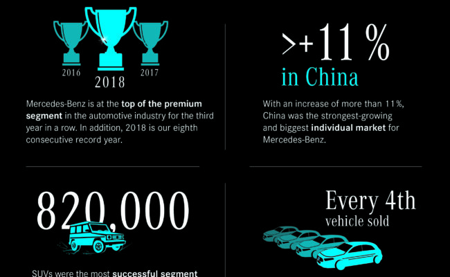 Infographic of the annual sales figures 2018 of Mercedes-Benz.